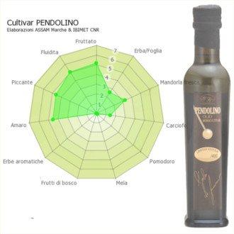 Características del aceite de oliva Virgen Extra Pendolino (Monovarietal)