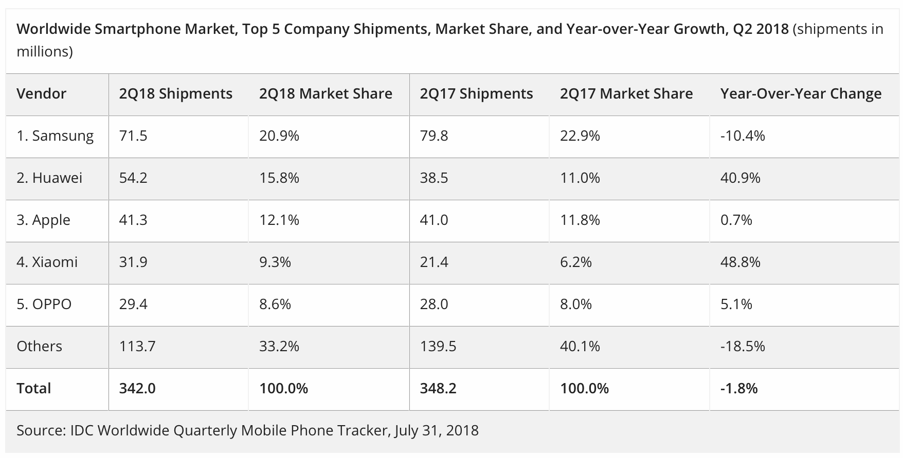 sales quarterly of huawei