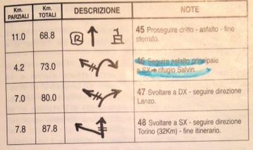 Piemonte (TO) - Road Book Monastero Lake Trail 3