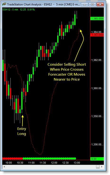 Leading trading indicators list