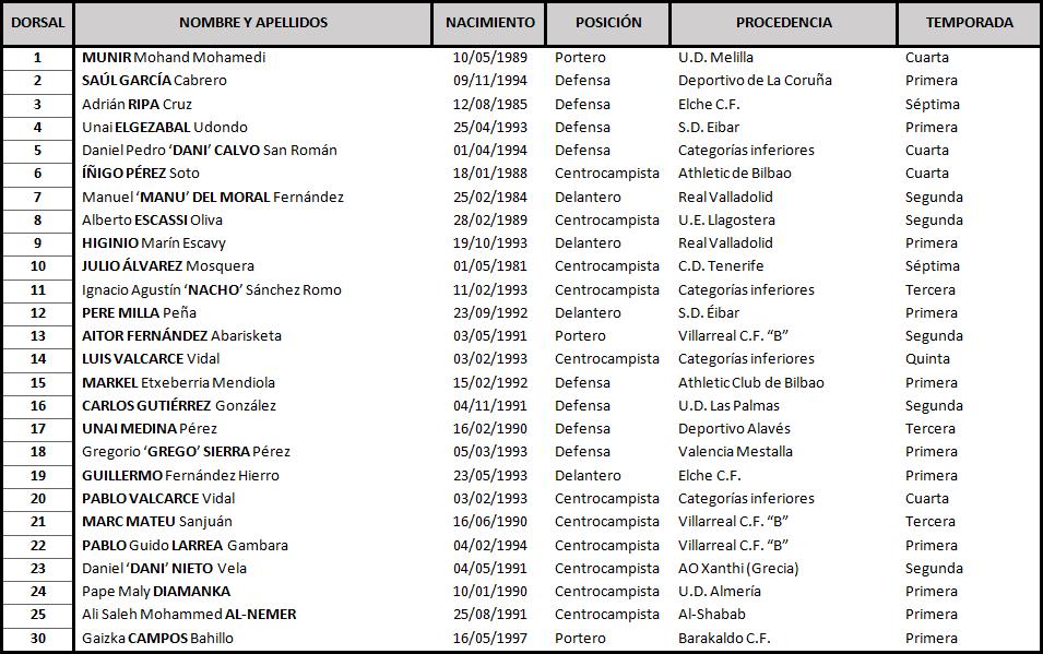 Clasificación de LaLiga 1,2,3 2017-2018 Numancia_DEF