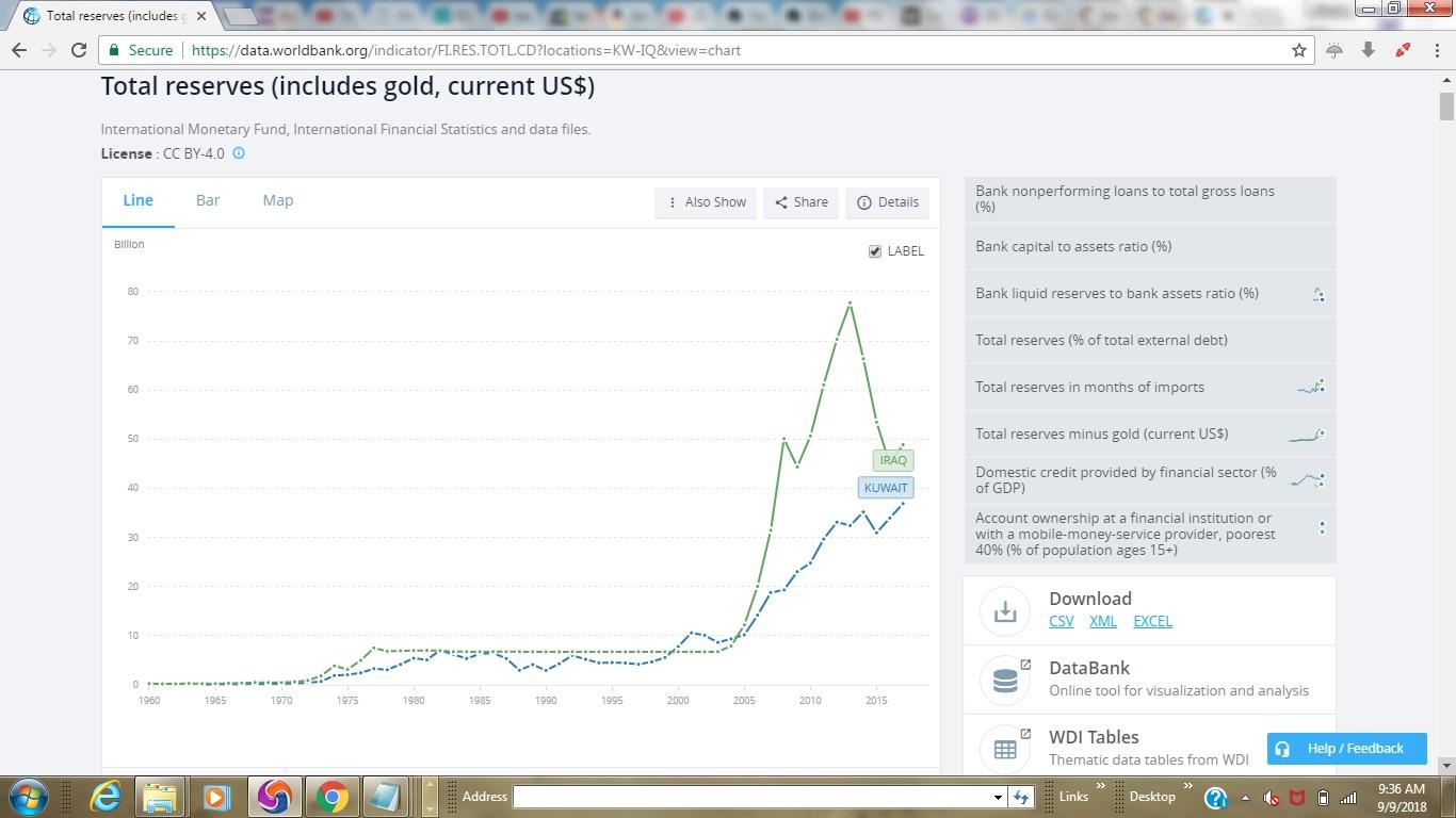 Iraq's foreign reserves vs. Kuwait's foreign reserves Screenshot_2018_09_09_09_36_43