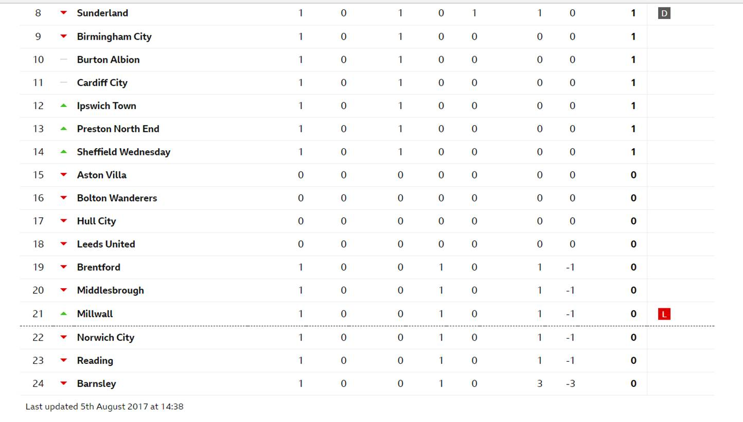 Championship table - Championship table standing ...