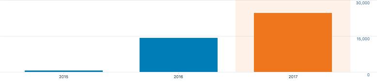2017 stats on Pawlean.com