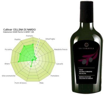 Bottle of oil Extra Virgin Olive Oil Cellina di Nardò (monovarietal), Cellina di Nardò EVOO