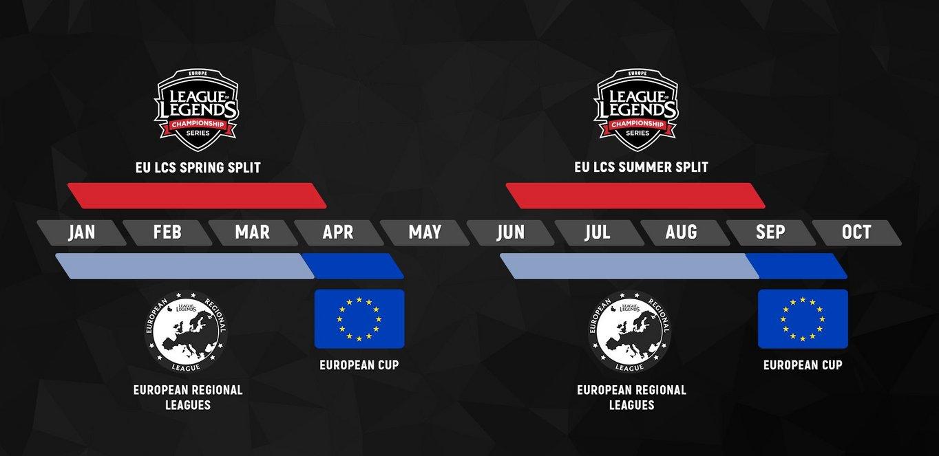 Calendario de las Ligas Regionales Europeas | Fuente: lolesports