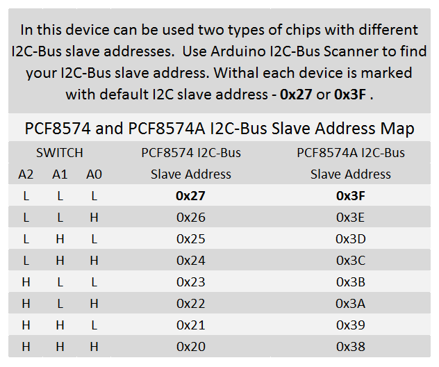 I2C Slave Addresses