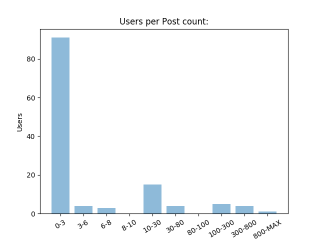 "users_per_portcount"" border=""0"