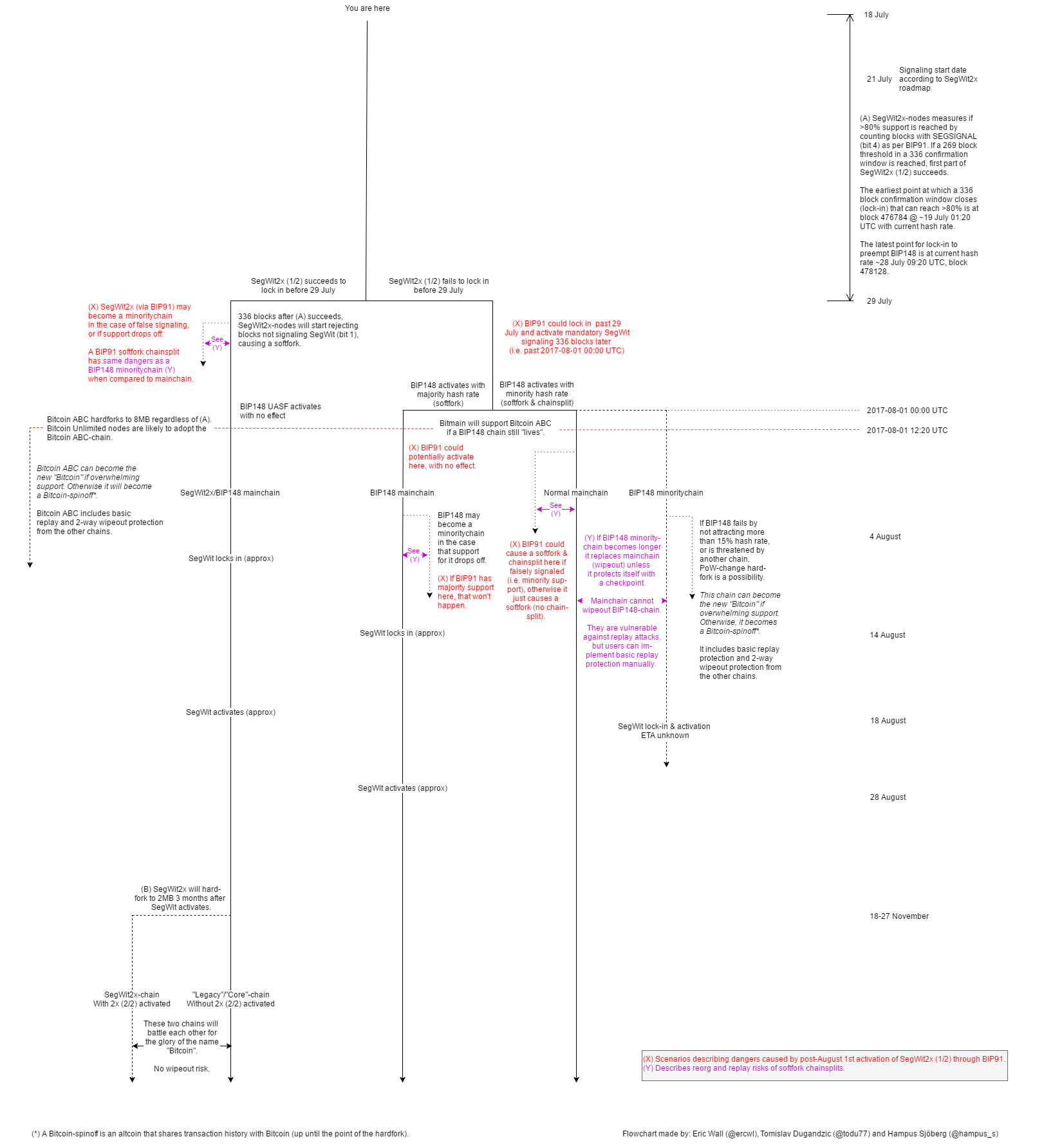 The Great Bitcoin Scaling Debate A Timeline Hacker Noon E Cigarette Block Diagram See Is Easy Image By Eric Wall