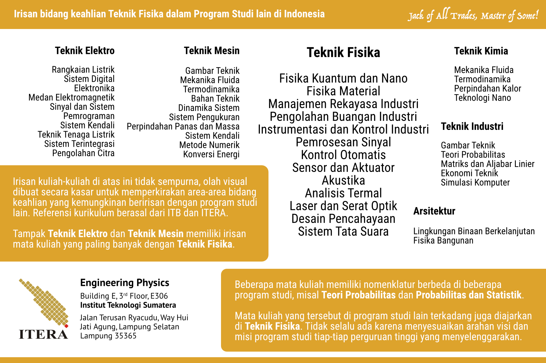 Irisan bidang keahlian Teknik Fisika dalam Program Studi lain di Indonesia.