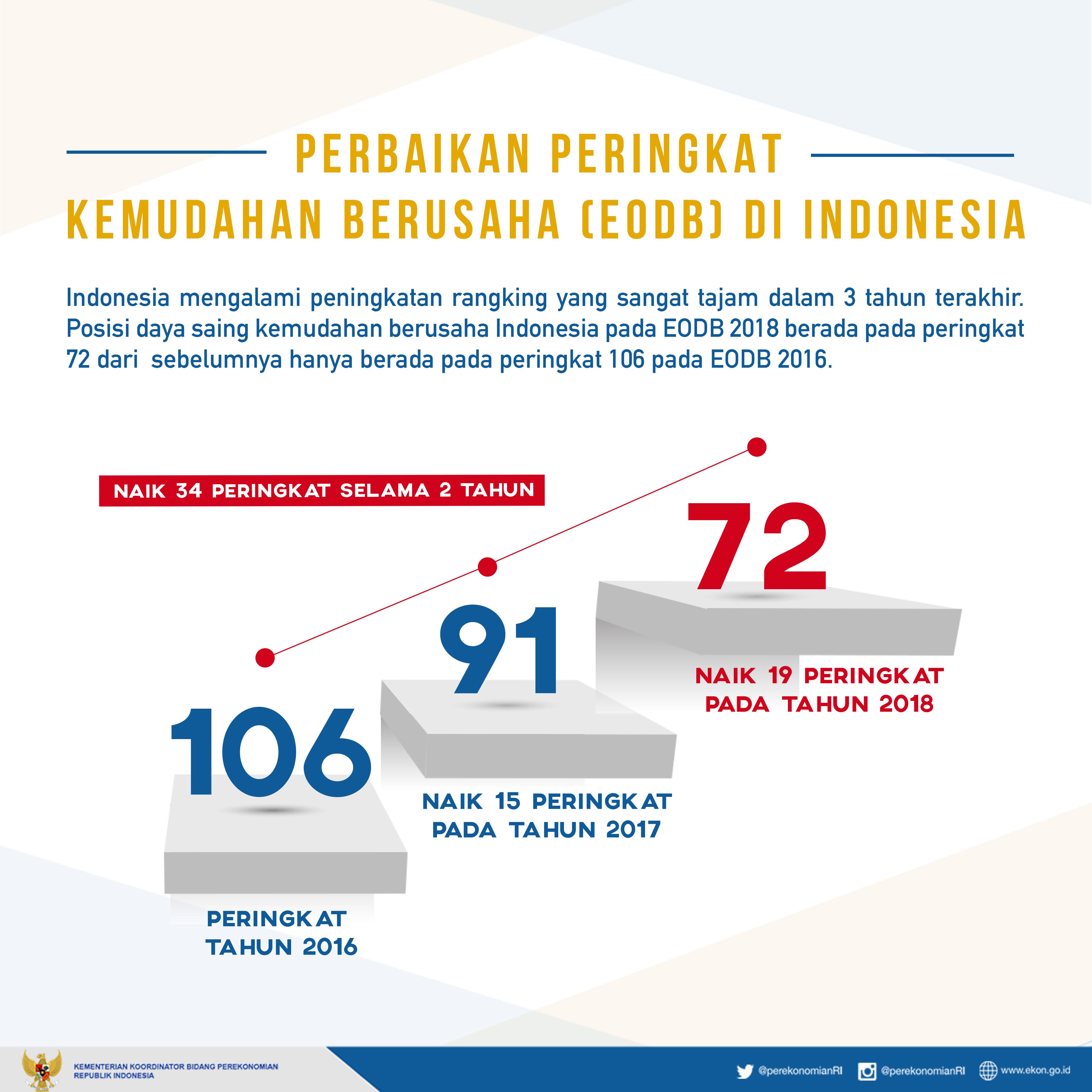 Capaian ini melanjutkan tren percepatan peningkatan peringkat dalam dua tahun terakhir Seperti diketahui pada EODB 2017 posisi Indonesia naik 15 peringkat