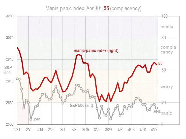 Mania panic index Apr 30 2018