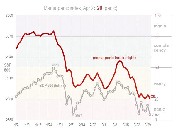 Mania panic index Apr 2 2018