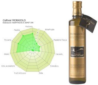Características del aceite de oliva Virgen Extra Moraiolo, panel de cata