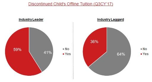 Discontinued Child's Offline Tuition