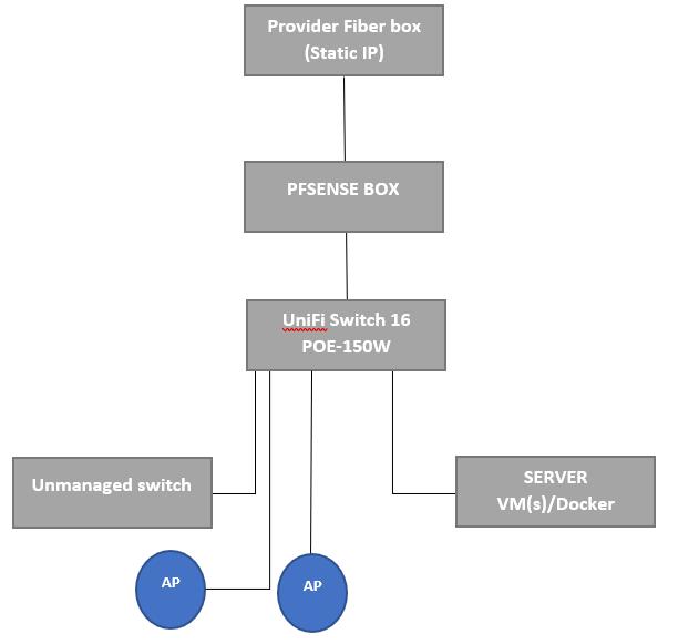 IPSEC and VLAN