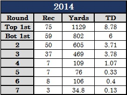 WR Production 2014