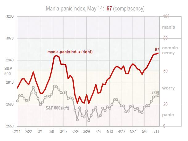 Mania panic index May 14 2018